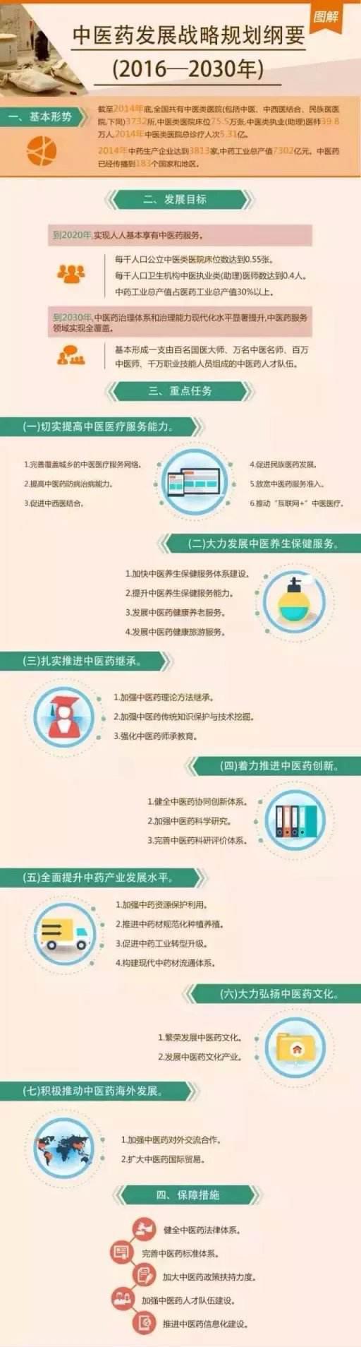 中医药发展战略规划纲要.jpg
